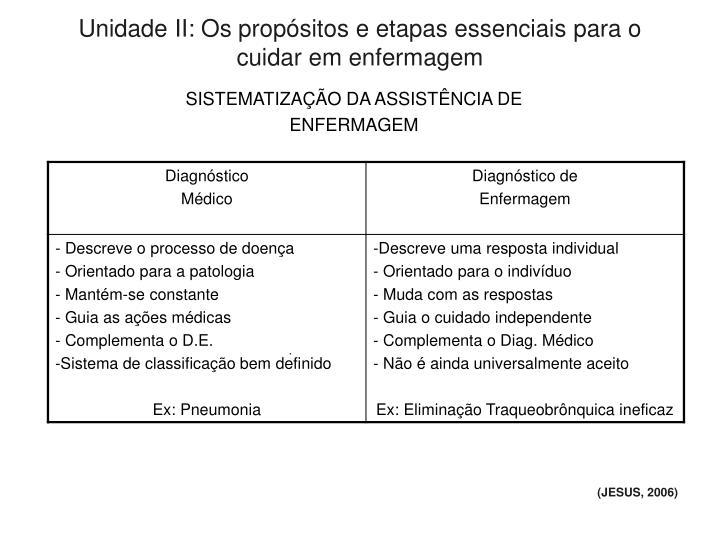 Unidade II: Os propósitos e etapas essenciais para o cuidar em enfermagem