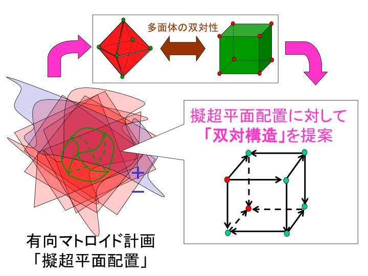 多面体の双対性