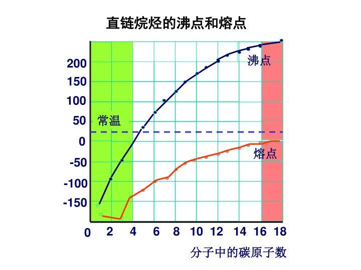 直链烷烃的沸点和熔点
