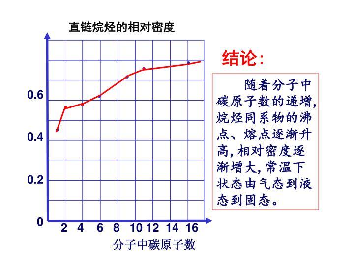 直链烷烃的相对密度