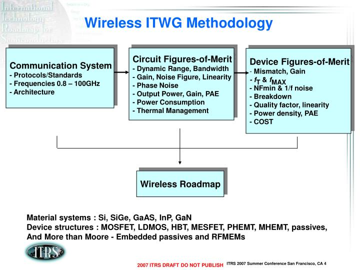 Wireless ITWG Methodology
