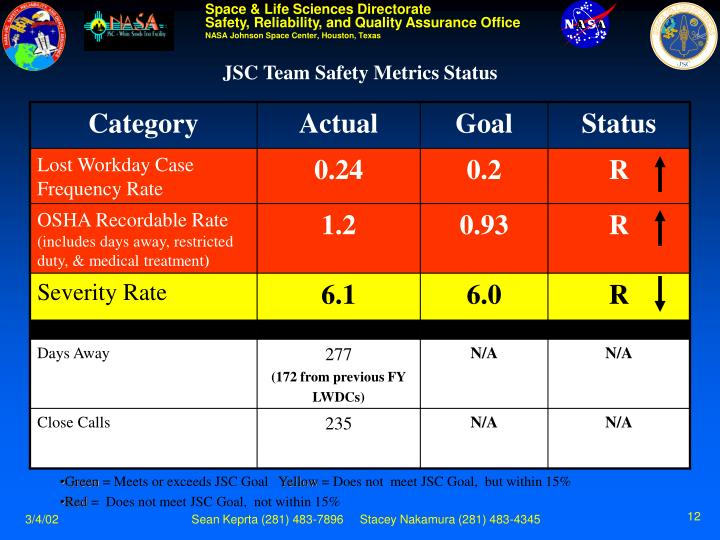 JSC Team Safety Metrics Status