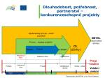 dlouhodobost pot ebnost partnerstv konkurenceschopn projekty