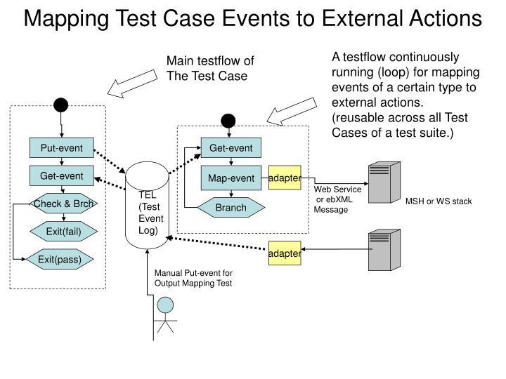 Mapping test case events to external actions