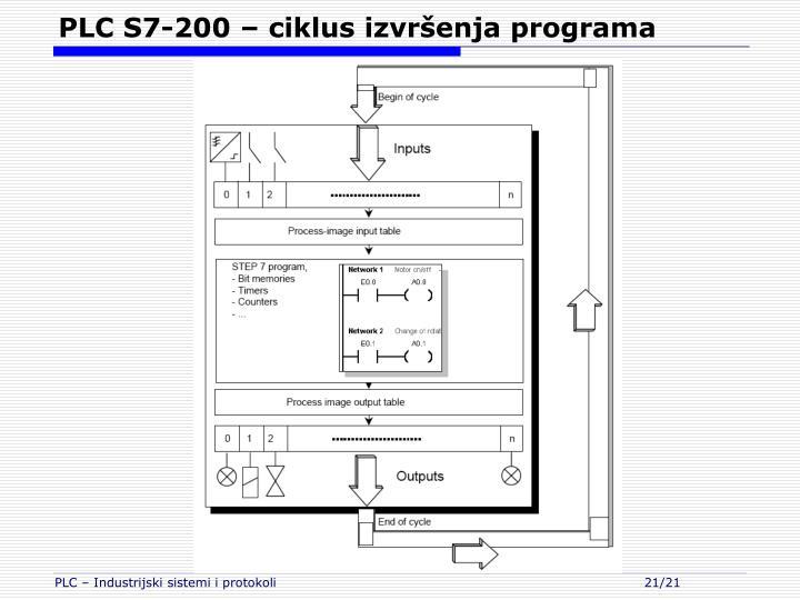 PLC S7-200 – ciklus izvršenja programa