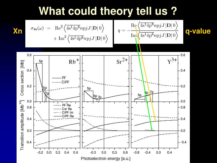 What could theory tell us ?