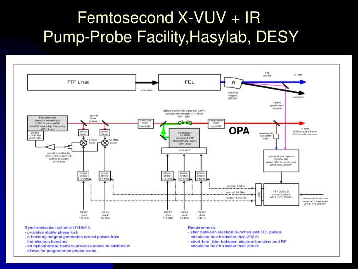 Femtosecond X-VUV + IR