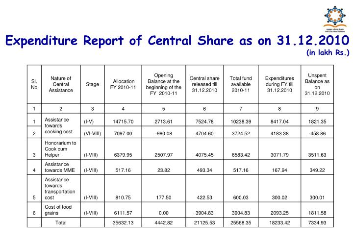 Expenditure Report of Central Share as on 31.12.2010