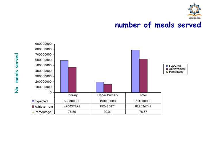 number of meals served