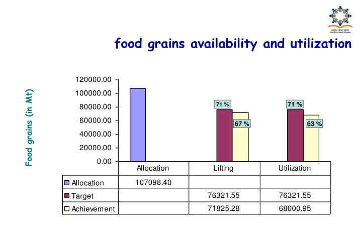 food grains availability and utilization