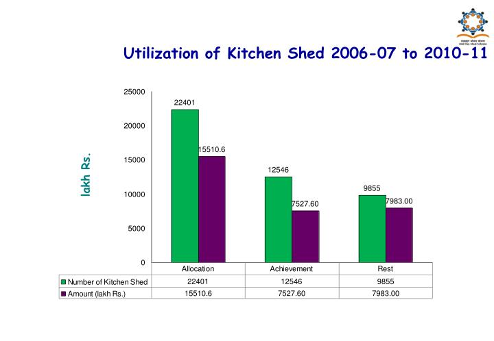 Utilization of Kitchen Shed 2006-07 to 2010-11