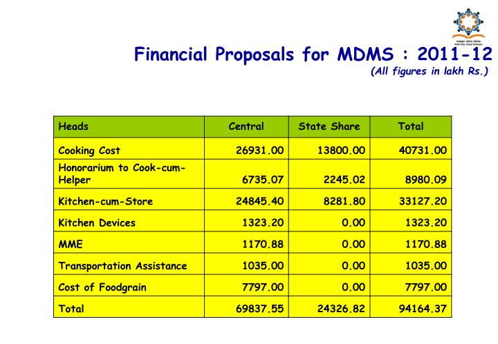 Financial Proposals for MDMS : 2011-12