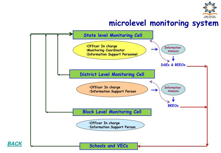 microlevel monitoring system