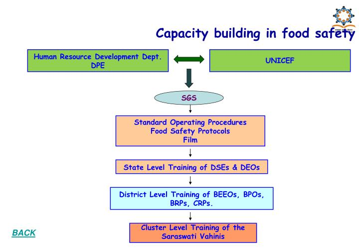 Capacity building in food safety