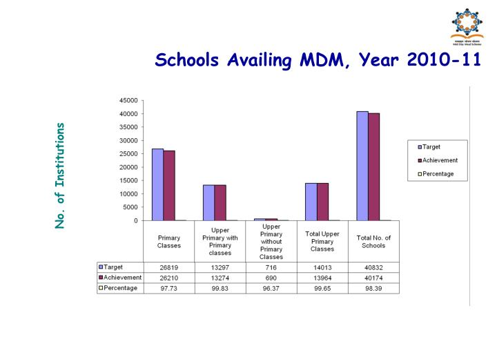 Schools Availing MDM, Year 2010-11