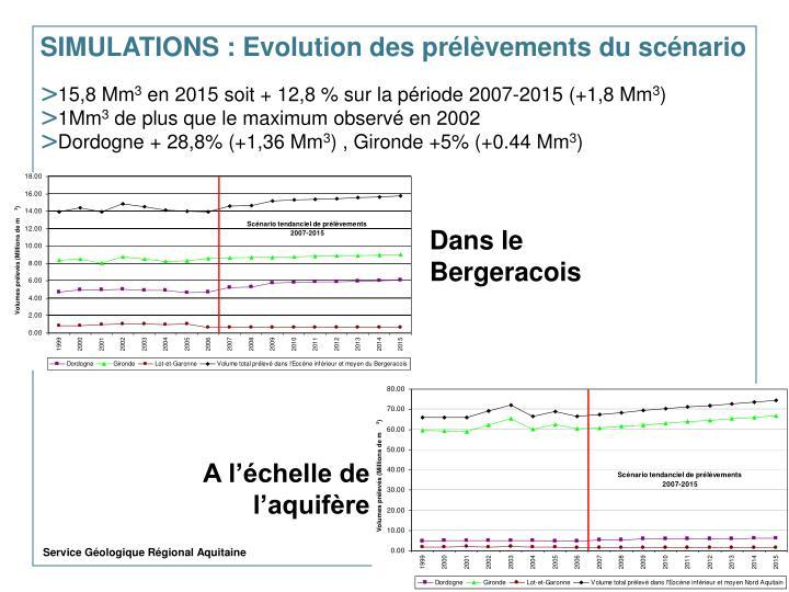 SIMULATIONS : Evolution des prélèvements du scénario