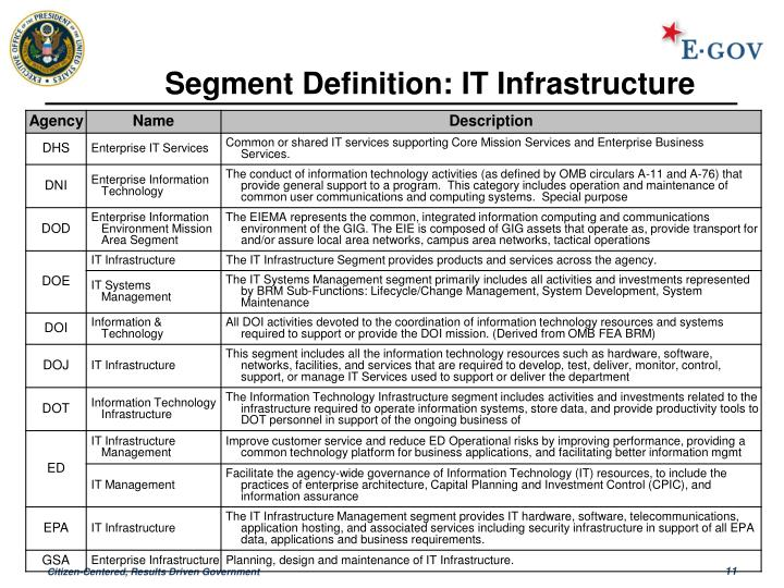 Segment Definition: IT Infrastructure