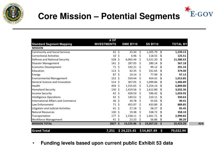 Core Mission – Potential Segments