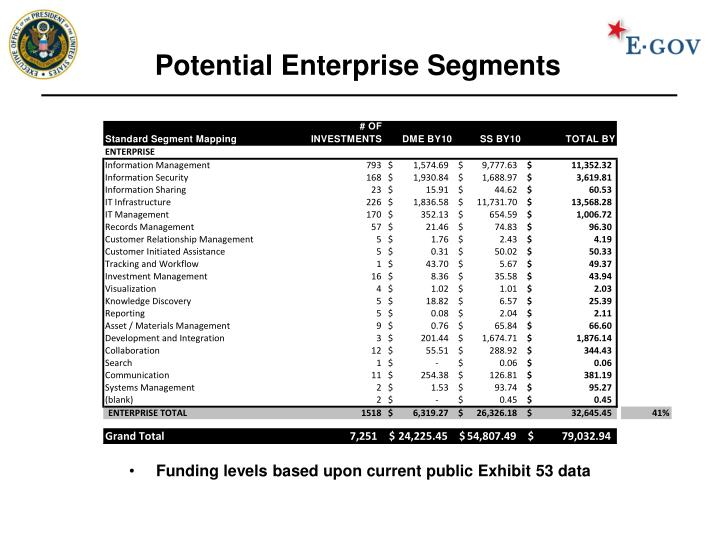 Potential Enterprise Segments