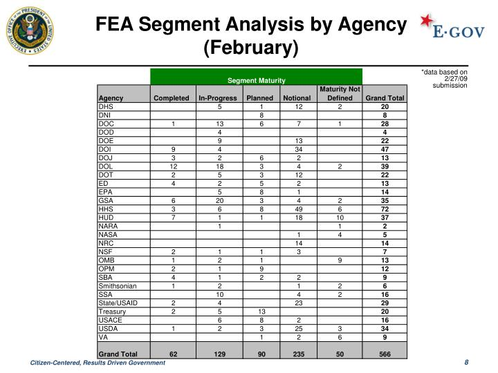 FEA Segment Analysis by Agency