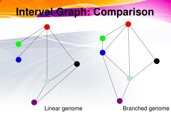 Interval Graph: Comparison