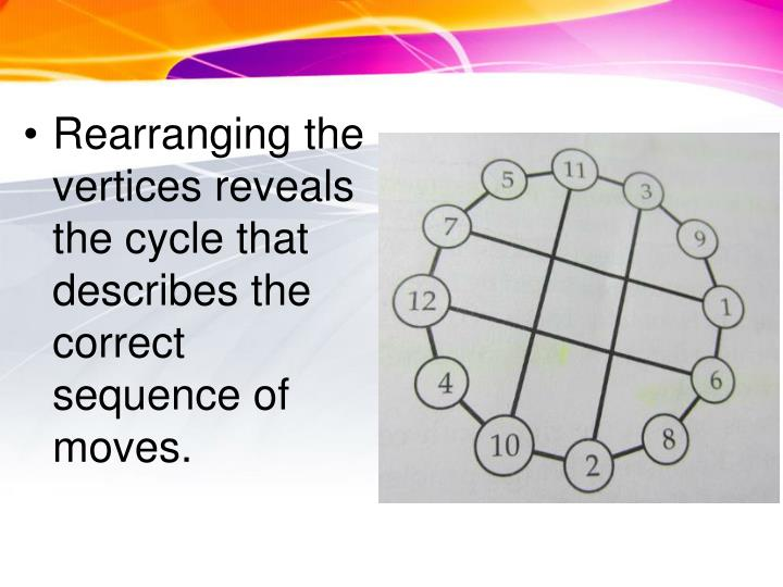 Rearranging the vertices reveals the cycle that describes the correct sequence of moves.