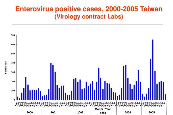 Enterovirus positive cases, 2000-2005 Taiwan