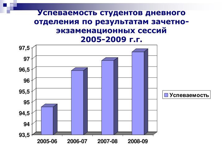 Успеваемость студентов дневного отделения по результатам зачетно-экзаменационных сессий