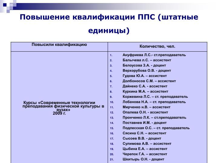 Повышение квалификации ППС (штатные единицы)