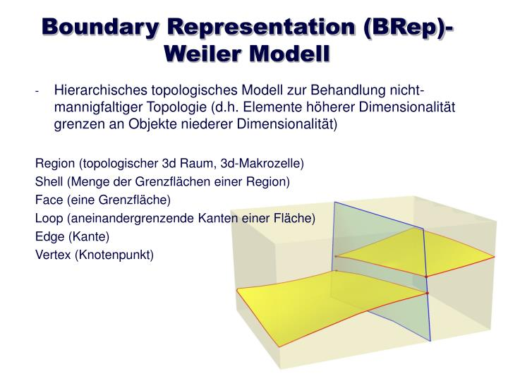 Boundary Representation (BRep)-