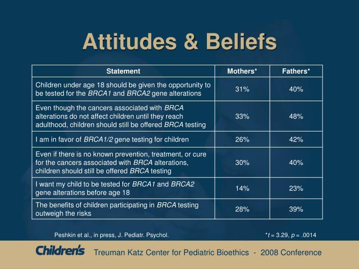 Attitudes & Beliefs