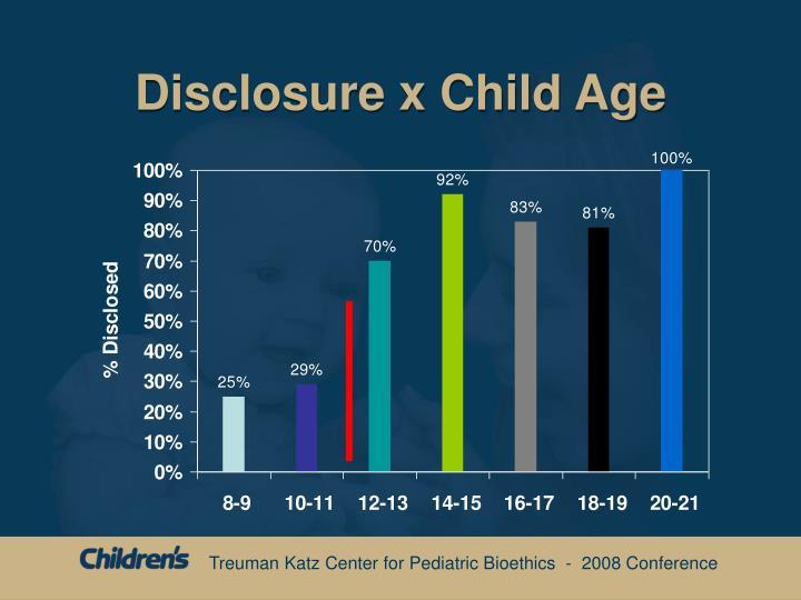 Disclosure x Child Age