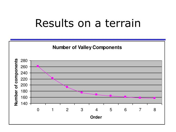Results on a terrain