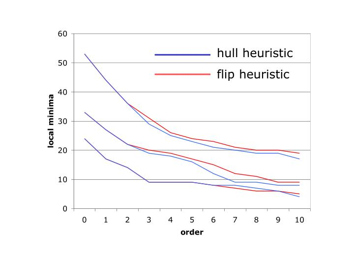 hull heuristic