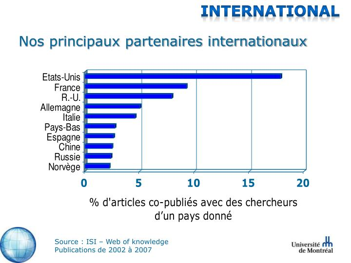 Nos principaux partenaires internationaux