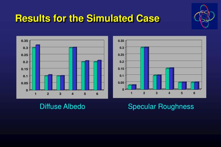 Results for the Simulated Case