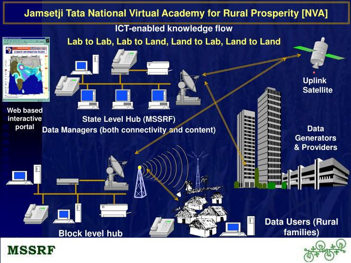 Jamsetji Tata National Virtual Academy for Rural Prosperity [NVA]