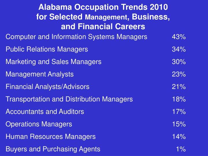 Alabama Occupation Trends 2010