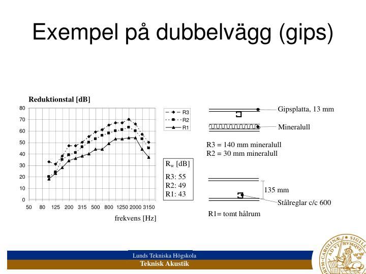 Exempel på dubbelvägg (gips)