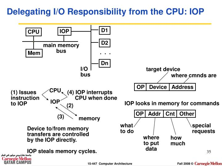 Delegating I/O Responsibility from the CPU: IOP