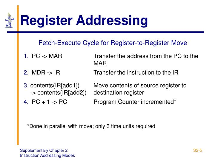Register Addressing