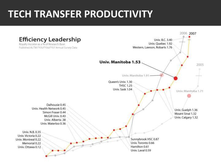 Tech Transfer Productivity