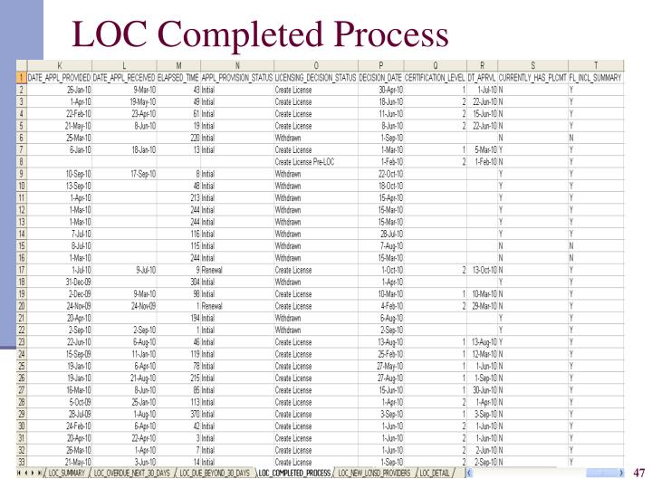 LOC Completed Process