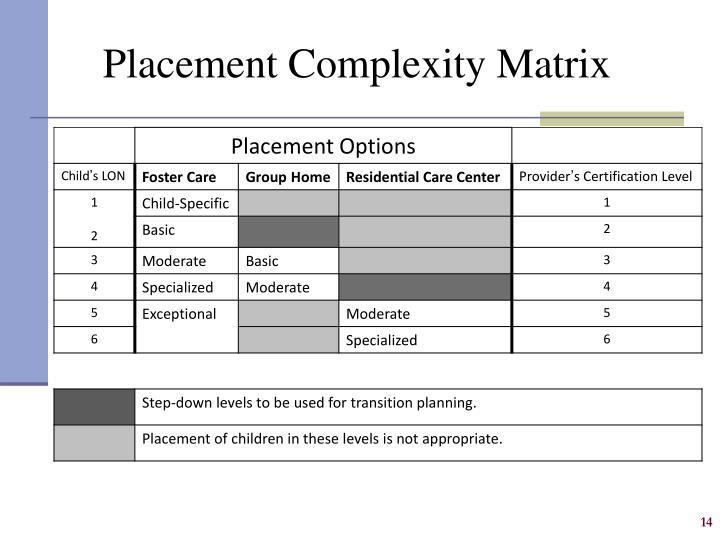 Placement Complexity Matrix