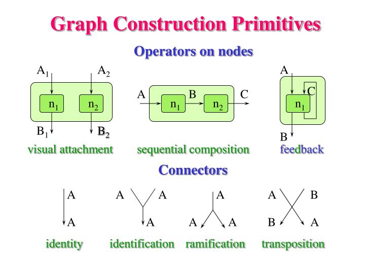 Graph Construction Primitives