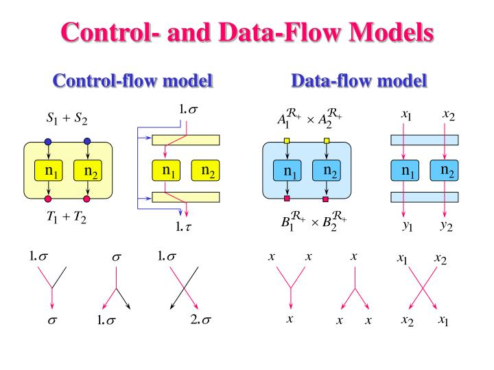 Control- and Data-Flow Models