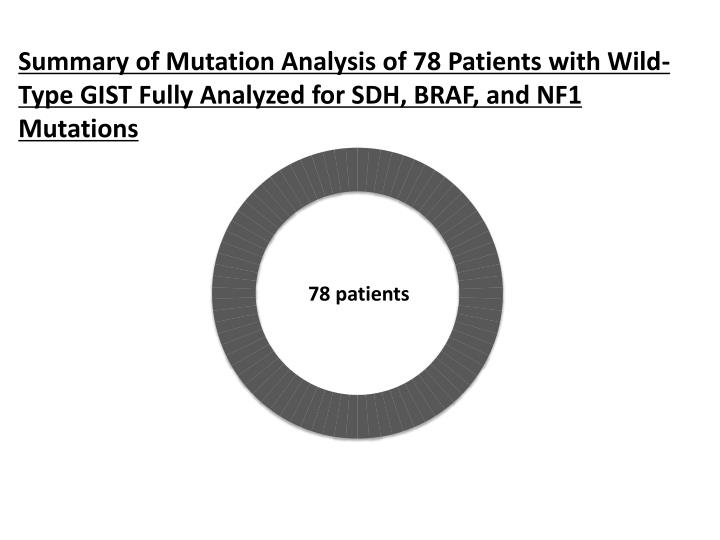 Summary of Mutation Analysis of 78 Patients with Wild-Type GIST Fully Analyzed for SDH, BRAF, and NF1 Mutations
