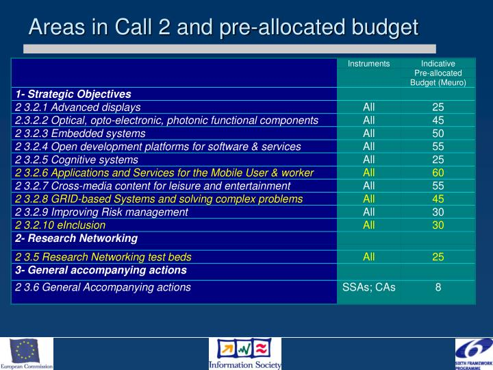 Areas in Call 2 and pre-allocated budget
