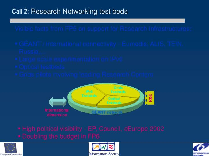 Grids Testbeds