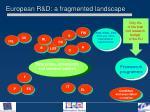 european r d a fragmented landscape